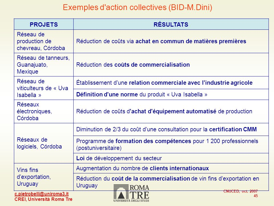 Exemples d action collectives (BID-M.Dini)