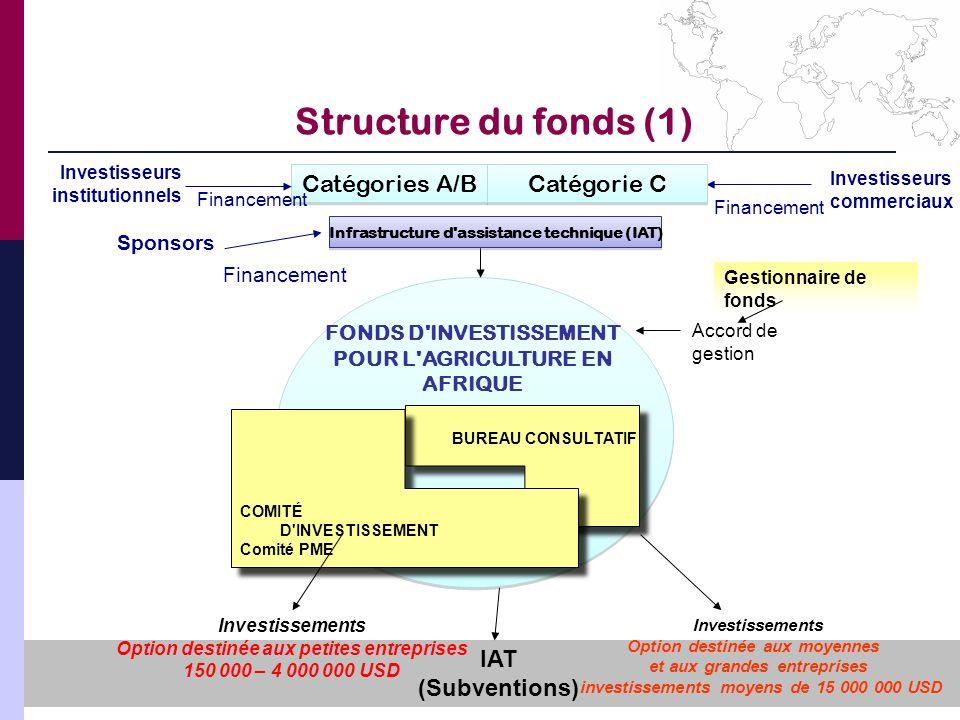 Structure du fonds (1) Catégories A/B Catégorie C IAT (Subventions)