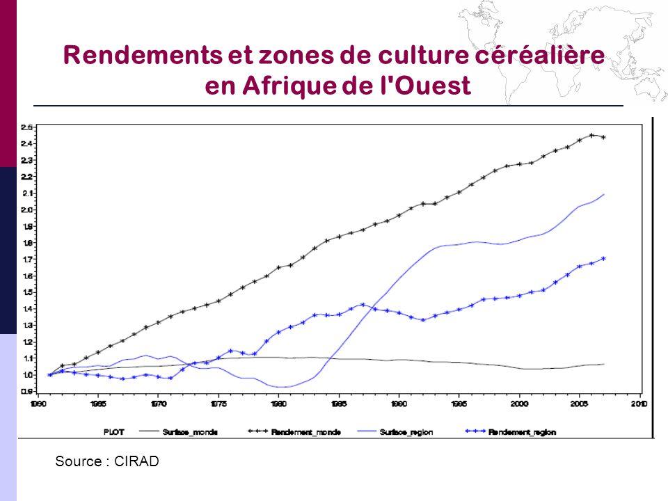 Rendements et zones de culture céréalière en Afrique de l Ouest