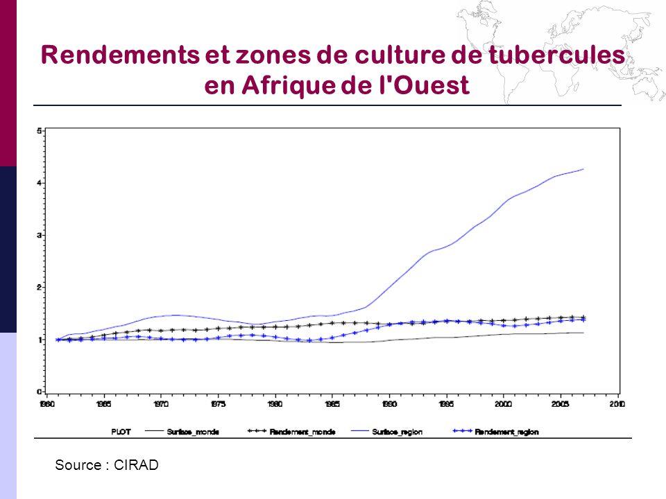Rendements et zones de culture de tubercules en Afrique de l Ouest