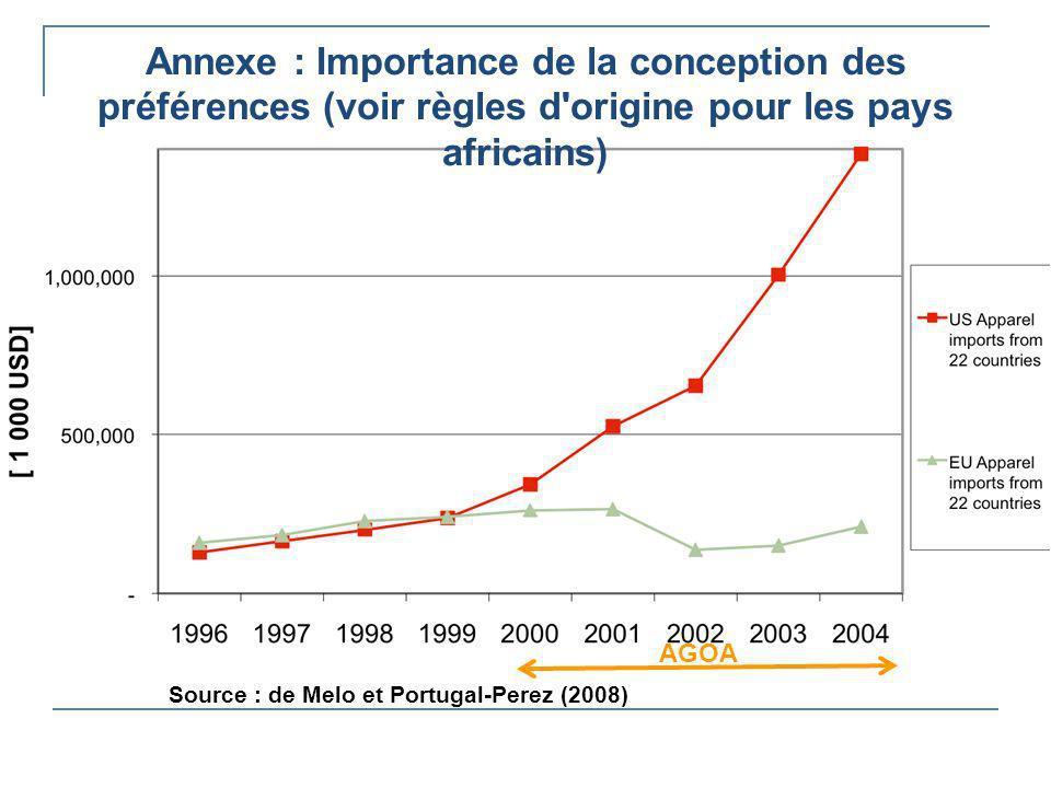 Annexe : Importance de la conception des préférences (voir règles d origine pour les pays africains)