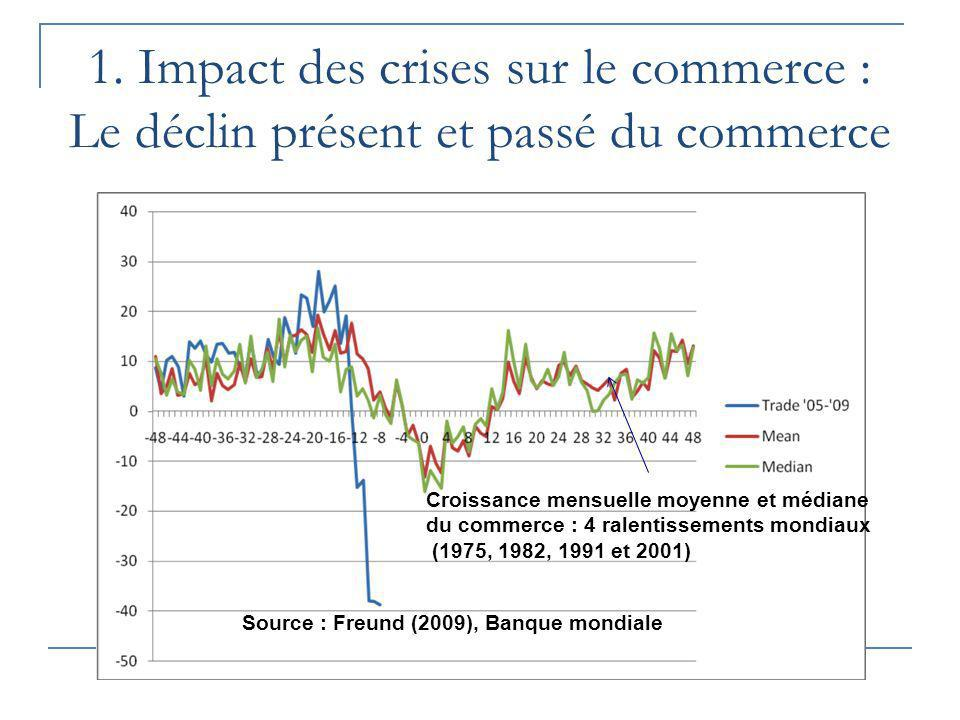 Source : Freund (2009), Banque mondiale