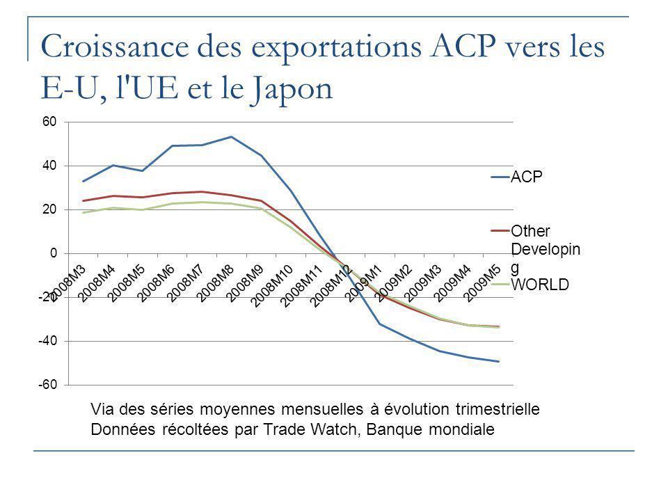 Croissance des exportations ACP vers les E-U, l UE et le Japon