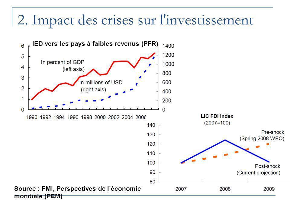 2. Impact des crises sur l investissement