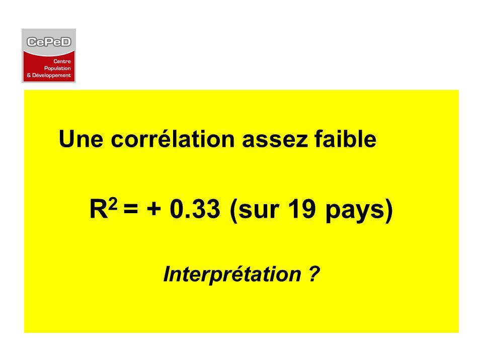 R2 = + 0.33 (sur 19 pays) Une corrélation assez faible