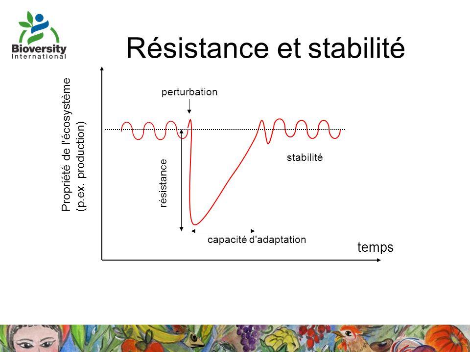 Résistance et stabilité
