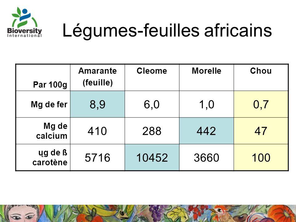 Légumes-feuilles africains