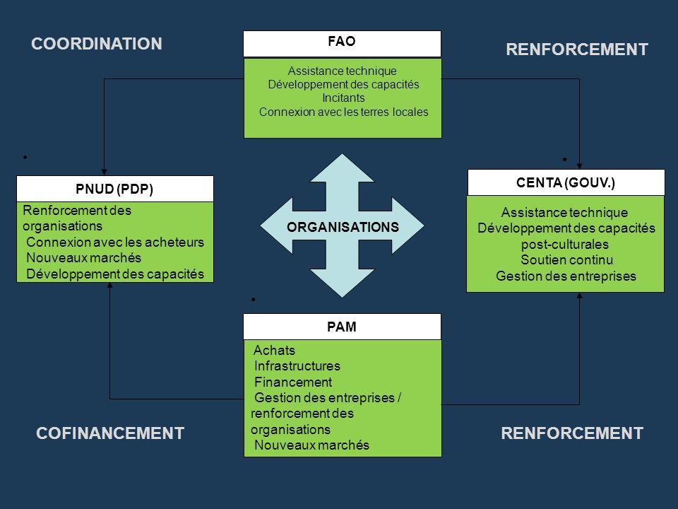 COORDINATION RENFORCEMENT COFINANCEMENT RENFORCEMENT