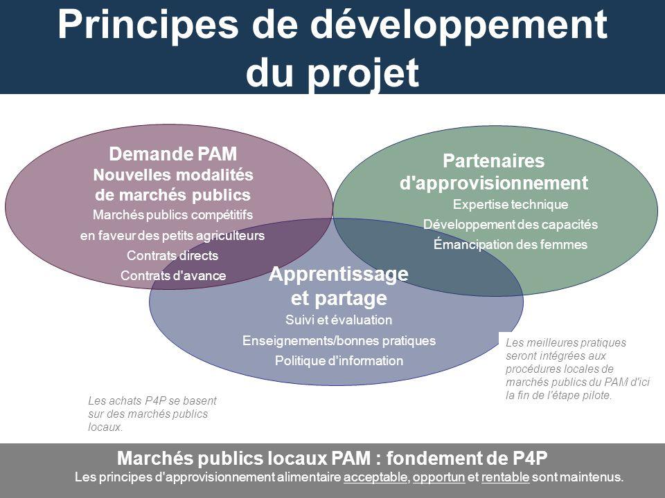 Principes de développement du projet