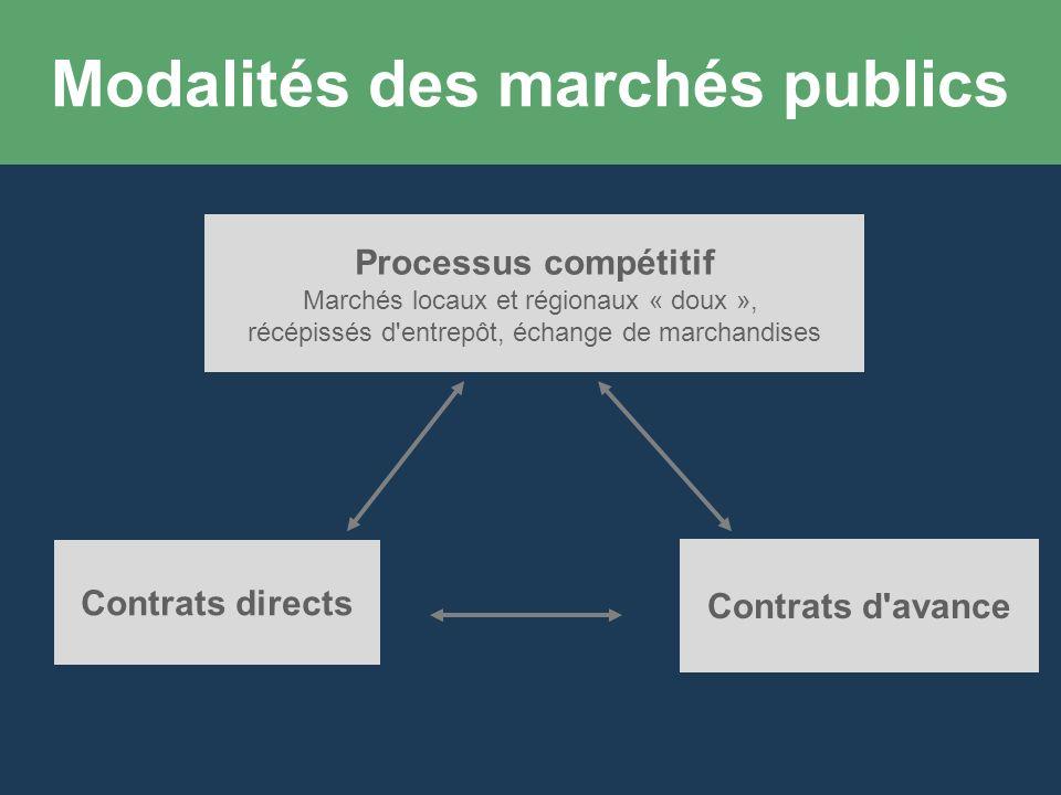 Modalités des marchés publics