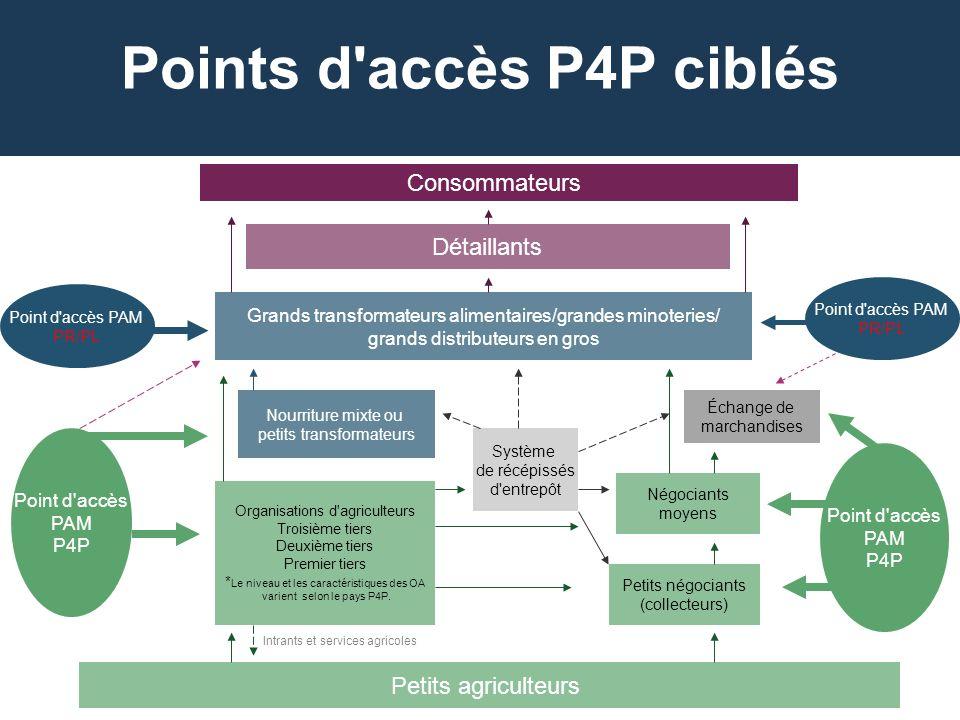 Points d accès P4P ciblés