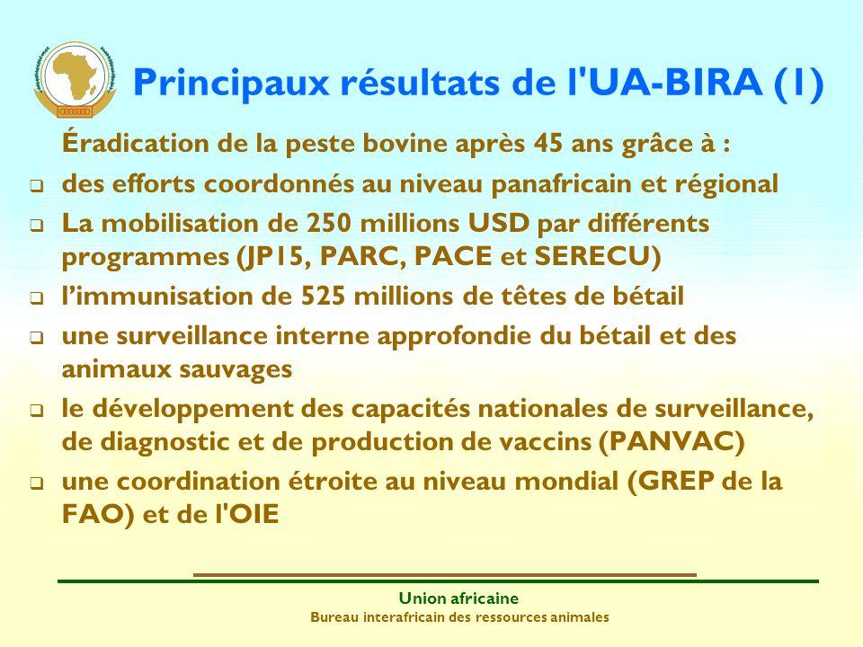 Principaux résultats de l UA-BIRA (1)