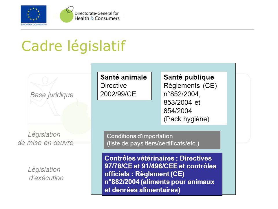 Cadre législatif Santé animale Directive 2002/99/CE Santé publique