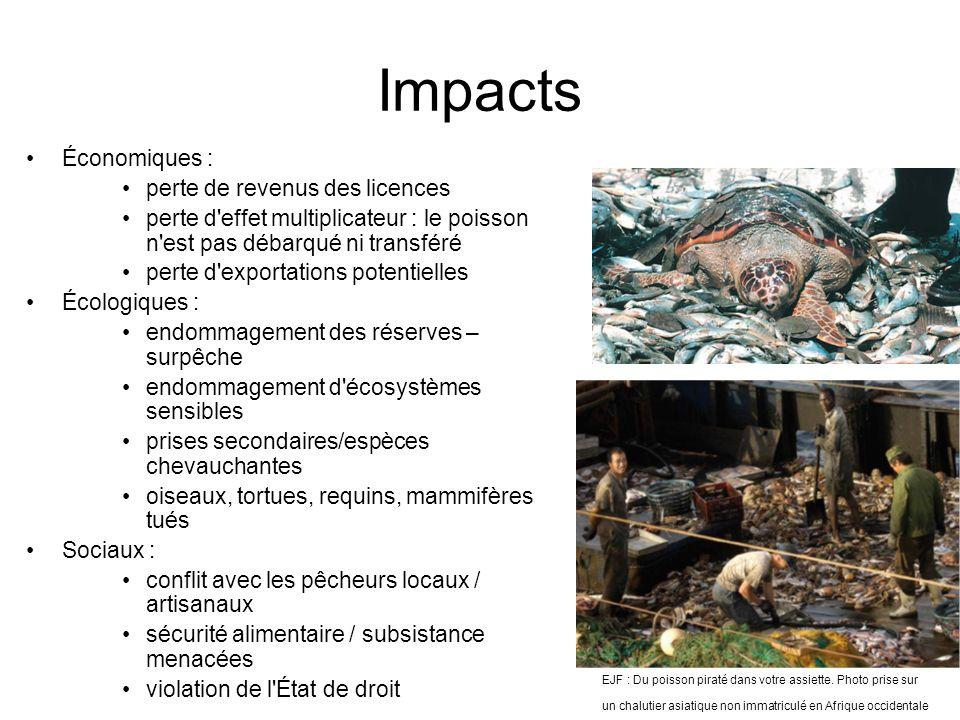 Impacts Économiques : perte de revenus des licences