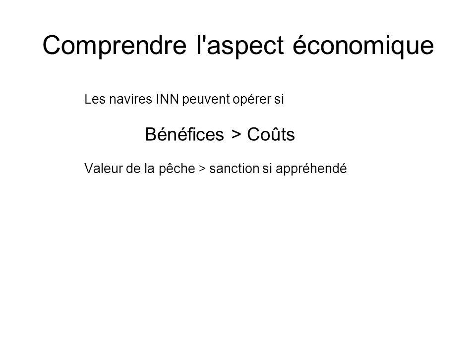Comprendre l aspect économique