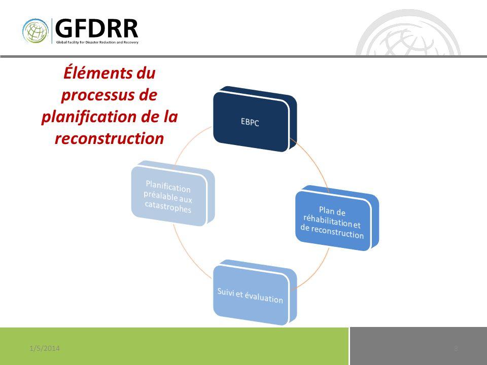 Éléments du processus de planification de la reconstruction