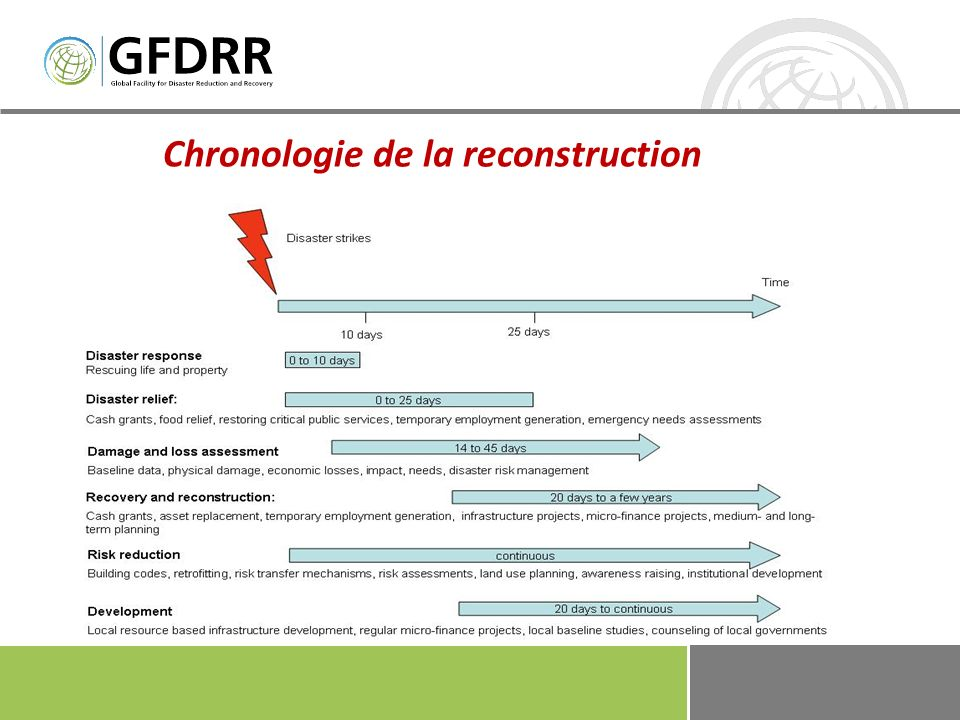Chronologie de la reconstruction