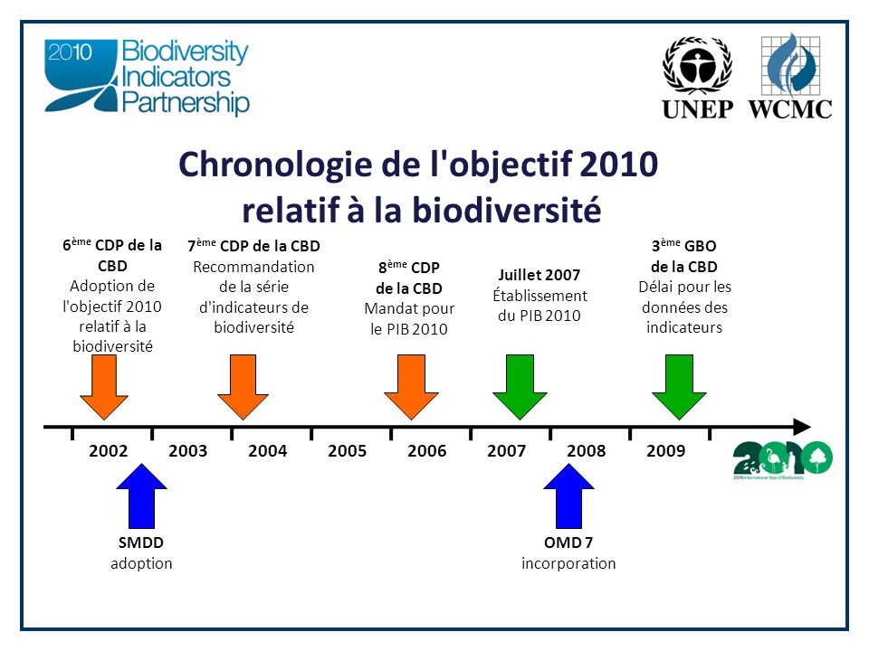 Chronologie de l objectif 2010 relatif à la biodiversité