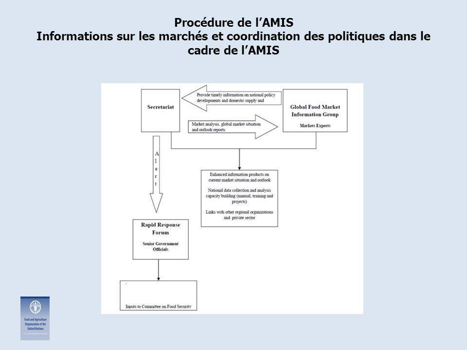 Procédure de l'AMIS Informations sur les marchés et coordination des politiques dans le cadre de l'AMIS