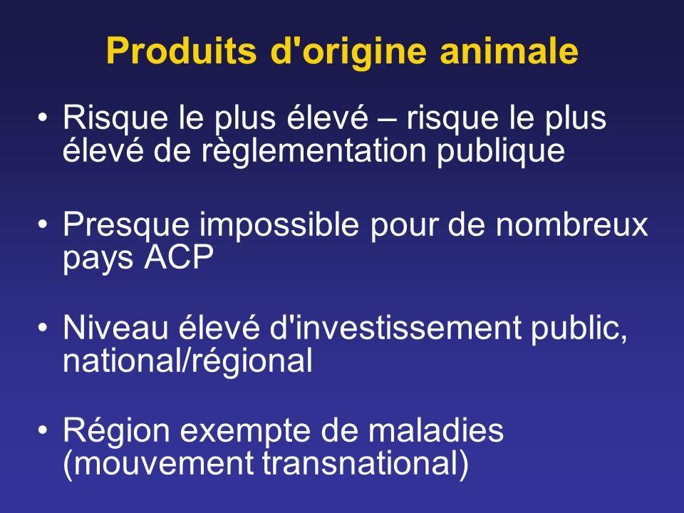 Produits d origine animale