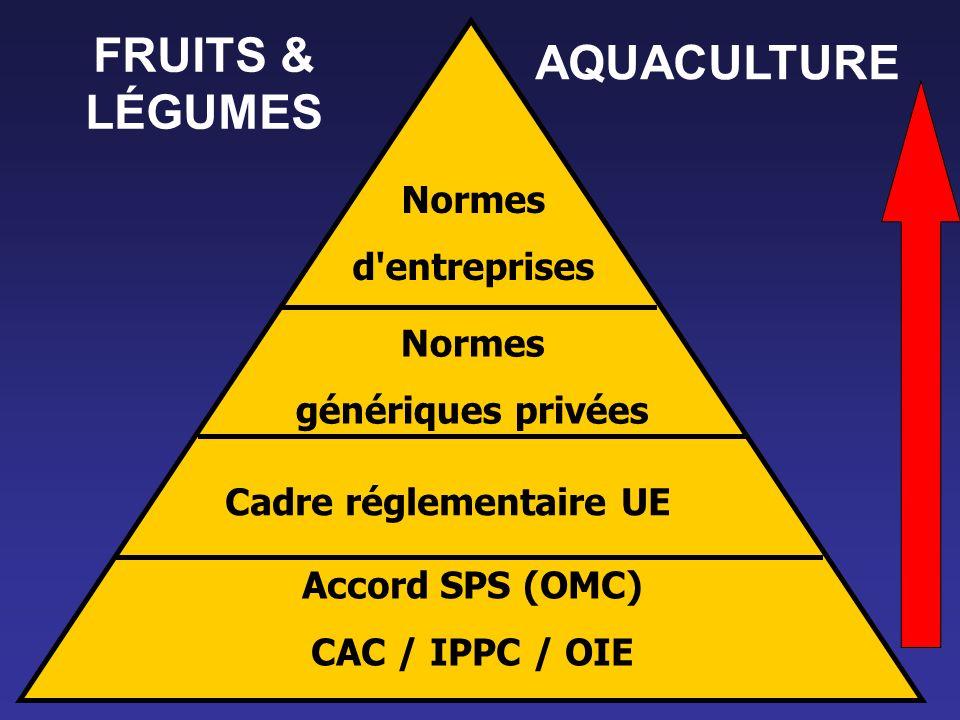FRUITS & LÉGUMES AQUACULTURE Normes d entreprises Normes