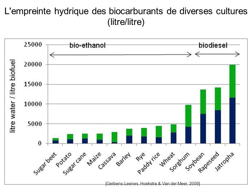 L empreinte hydrique des biocarburants de diverses cultures (litre/litre)