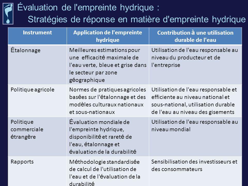 Évaluation de l empreinte hydrique :
