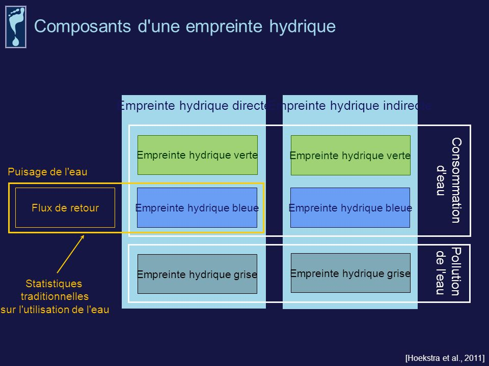 Composants d une empreinte hydrique
