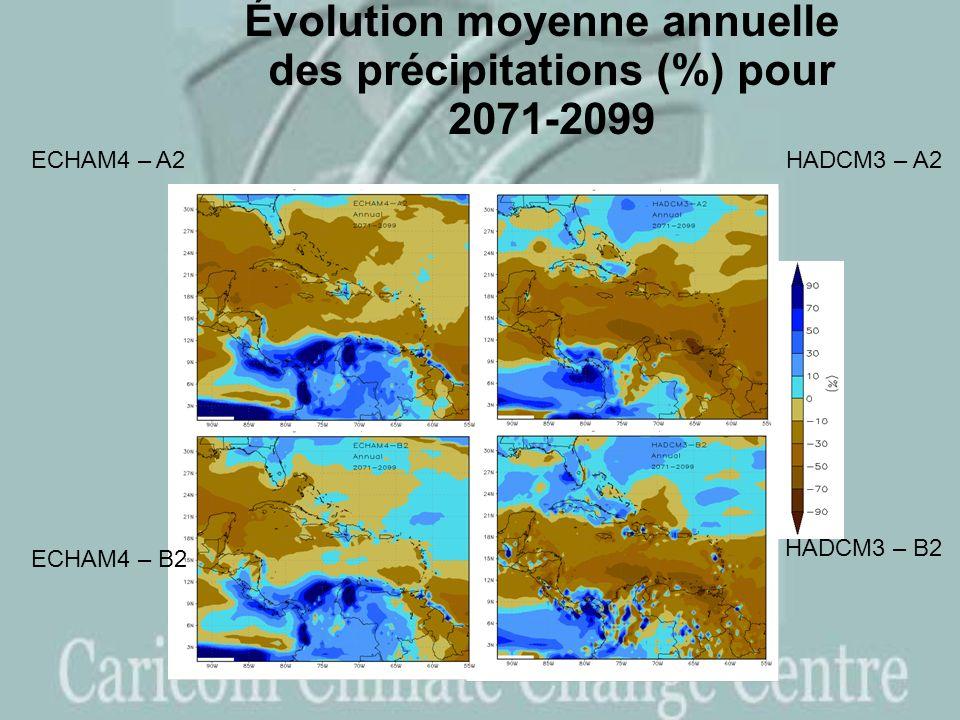 Évolution moyenne annuelle des précipitations (%) pour 2071-2099