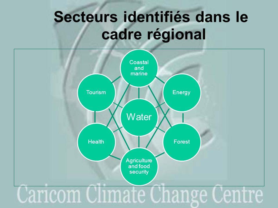 Secteurs identifiés dans le cadre régional