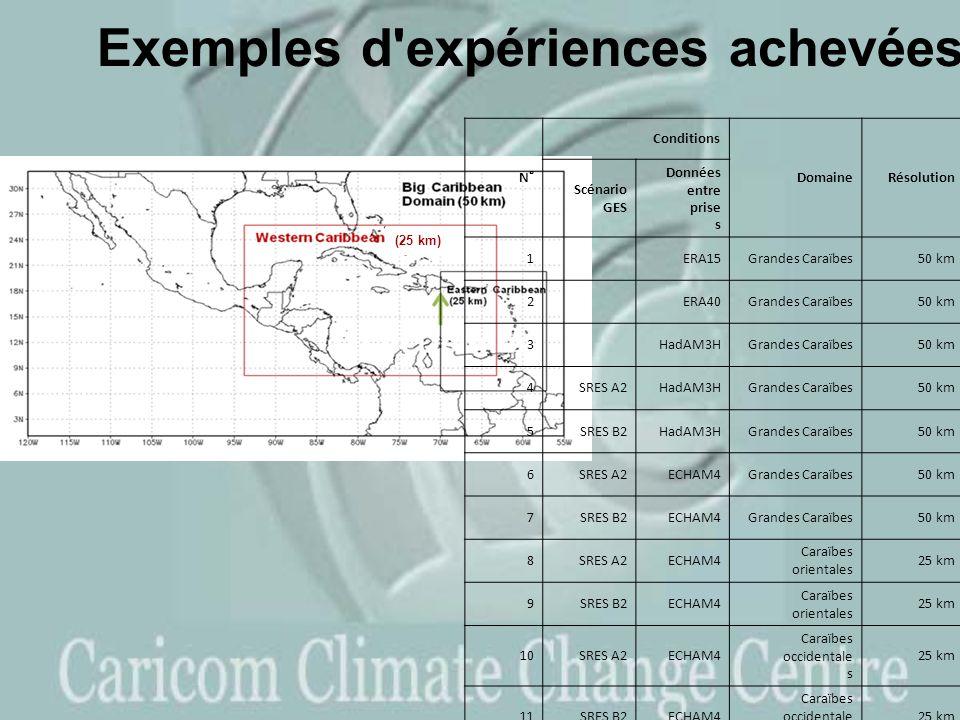Exemples d expériences achevées