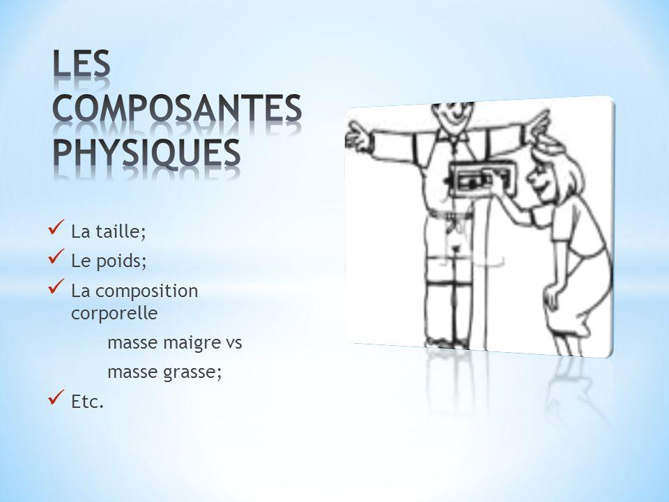 LES COMPOSANTES PHYSIQUES