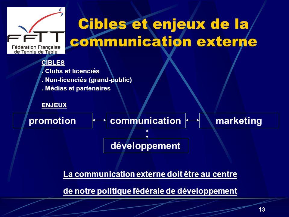 Cibles et enjeux de la communication externe
