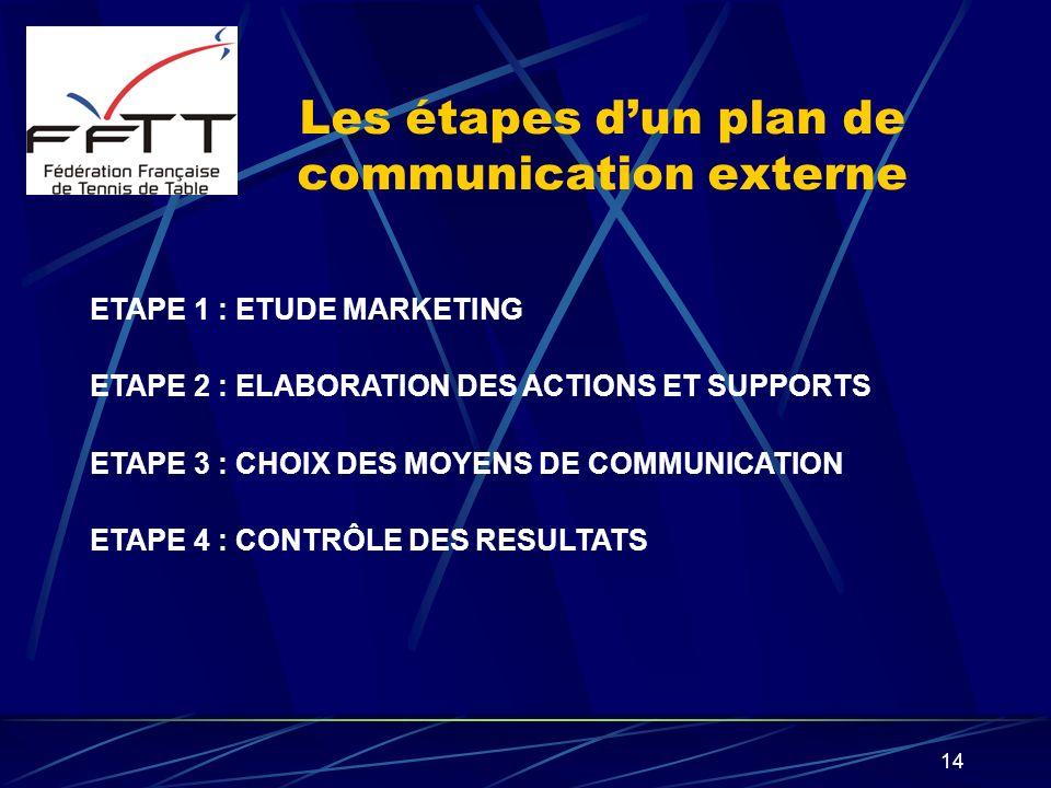 Les étapes d'un plan de communication externe