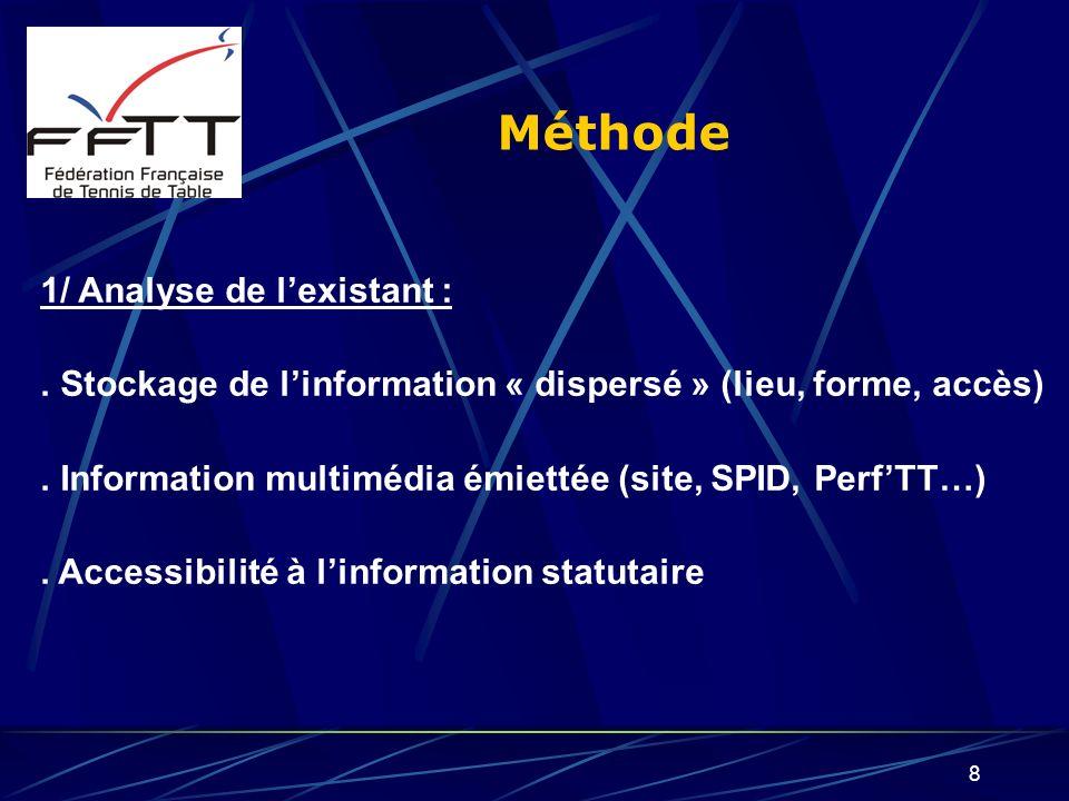 Méthode 1/ Analyse de l'existant :