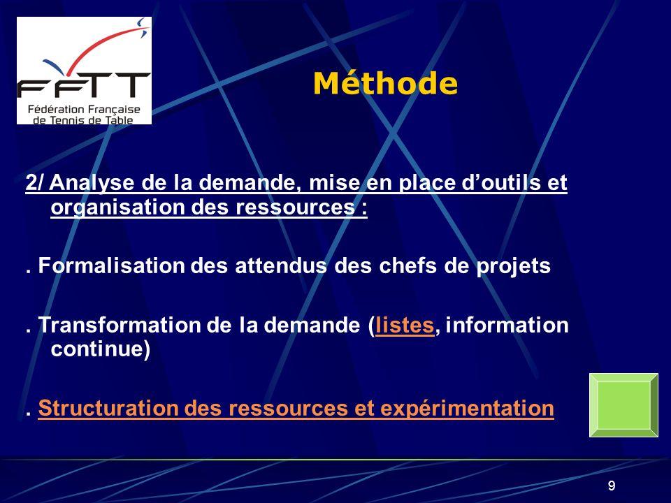 Méthode 2/ Analyse de la demande, mise en place d'outils et organisation des ressources : . Formalisation des attendus des chefs de projets.