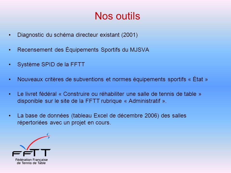 Nos outils Diagnostic du schéma directeur existant (2001)