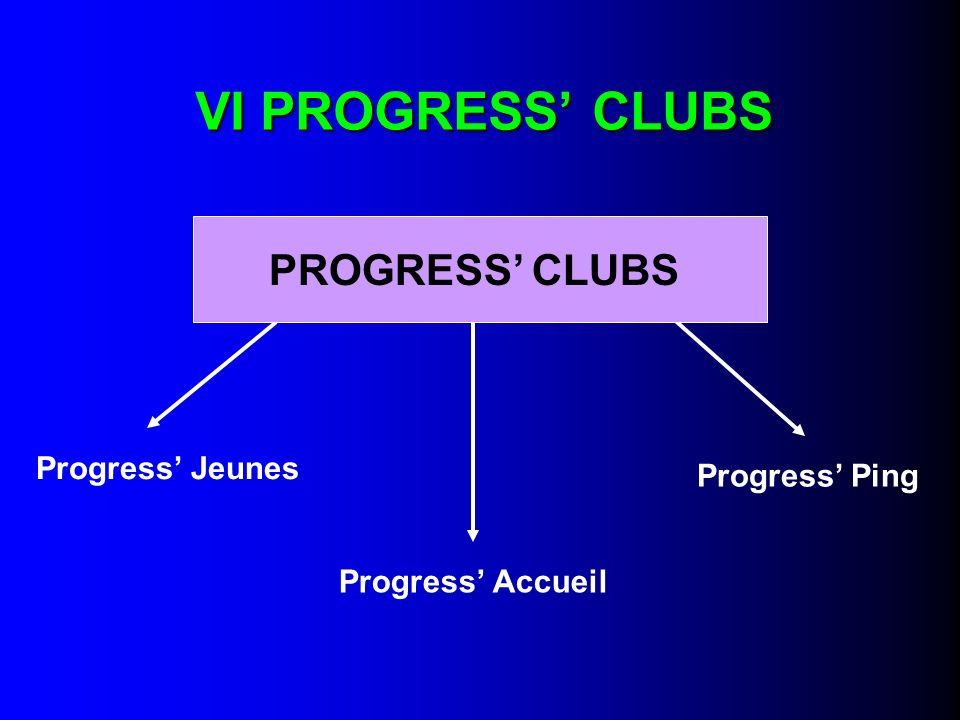 VI PROGRESS' CLUBS PROGRESS' CLUBS Progress' Jeunes Progress' Ping