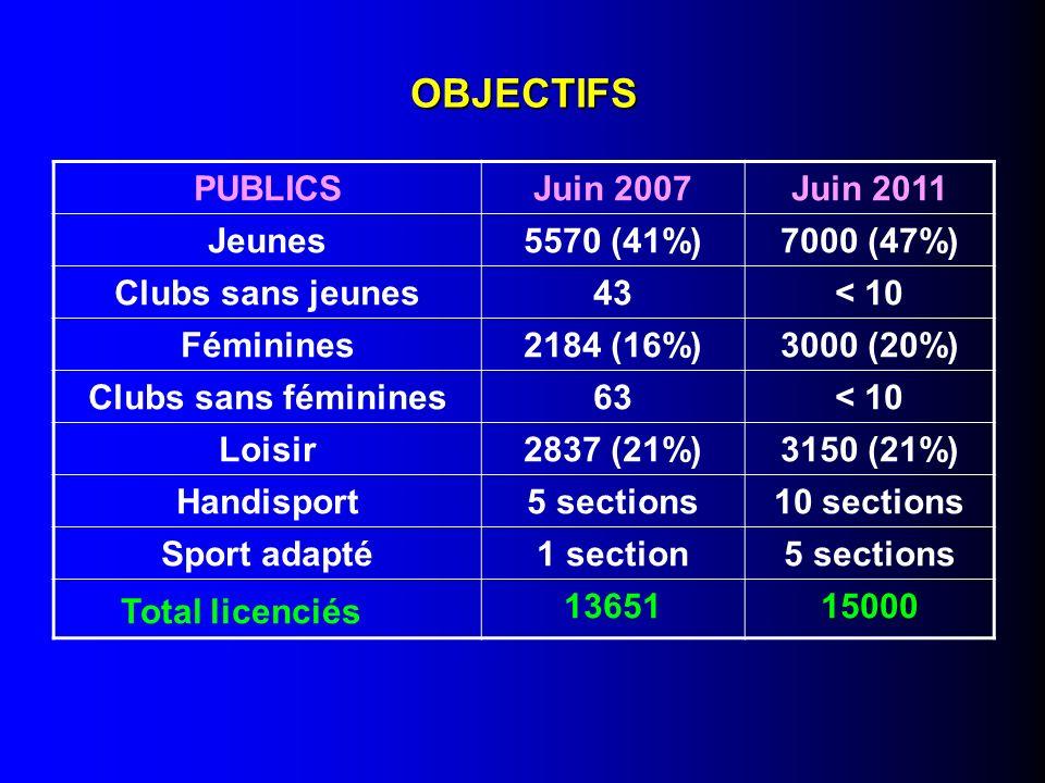 OBJECTIFS Total licenciés PUBLICS Juin 2007 Juin 2011 Jeunes