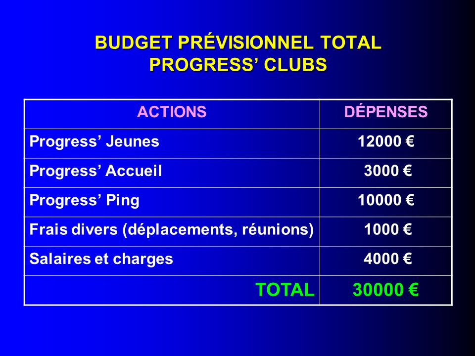 BUDGET PRÉVISIONNEL TOTAL PROGRESS' CLUBS