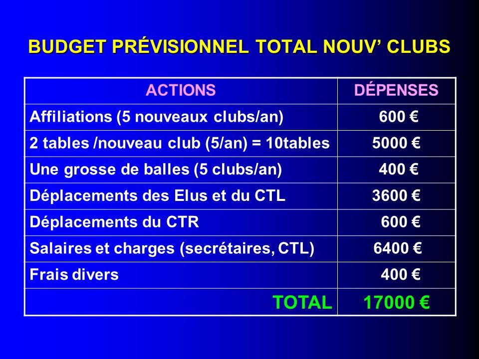BUDGET PRÉVISIONNEL TOTAL NOUV' CLUBS