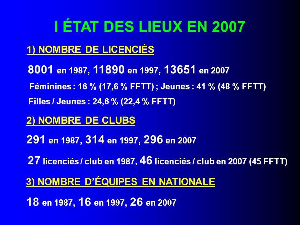 I ÉTAT DES LIEUX EN 2007 18 en 1987, 16 en 1997, 26 en 2007