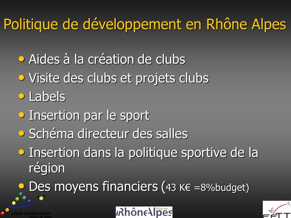 Politique de développement en Rhône Alpes