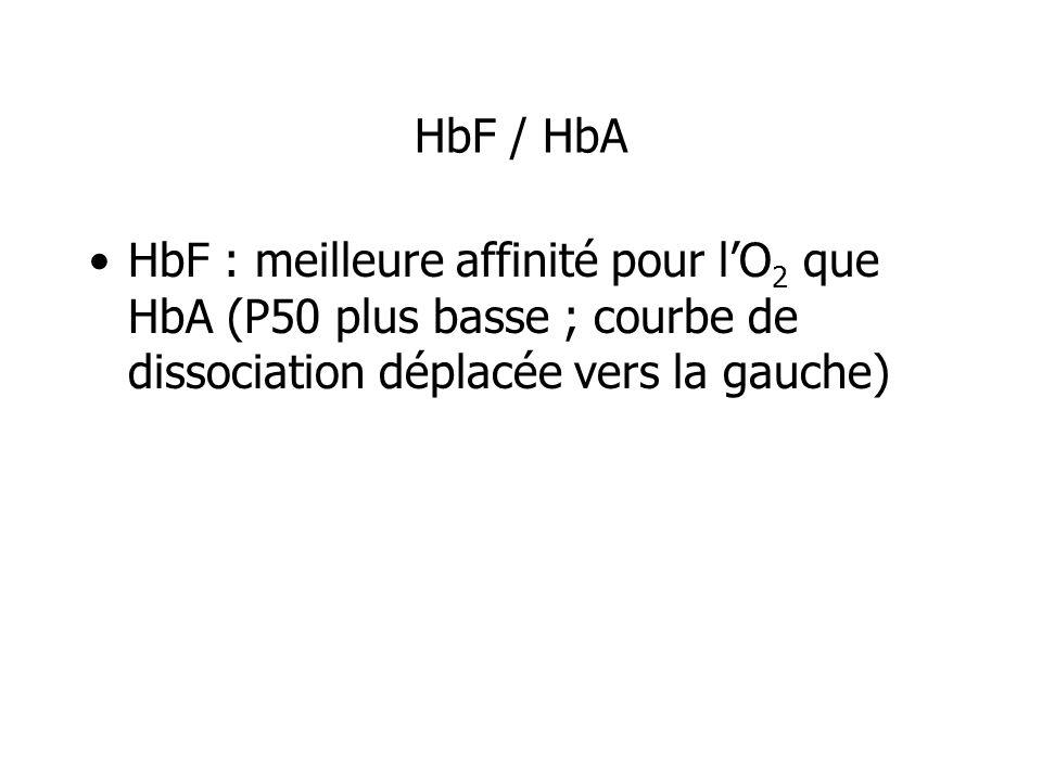 HbF / HbA HbF : meilleure affinité pour l'O2 que HbA (P50 plus basse ; courbe de dissociation déplacée vers la gauche)