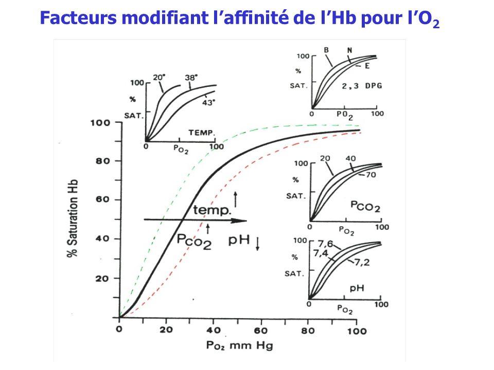 Facteurs modifiant l'affinité de l'Hb pour l'O2