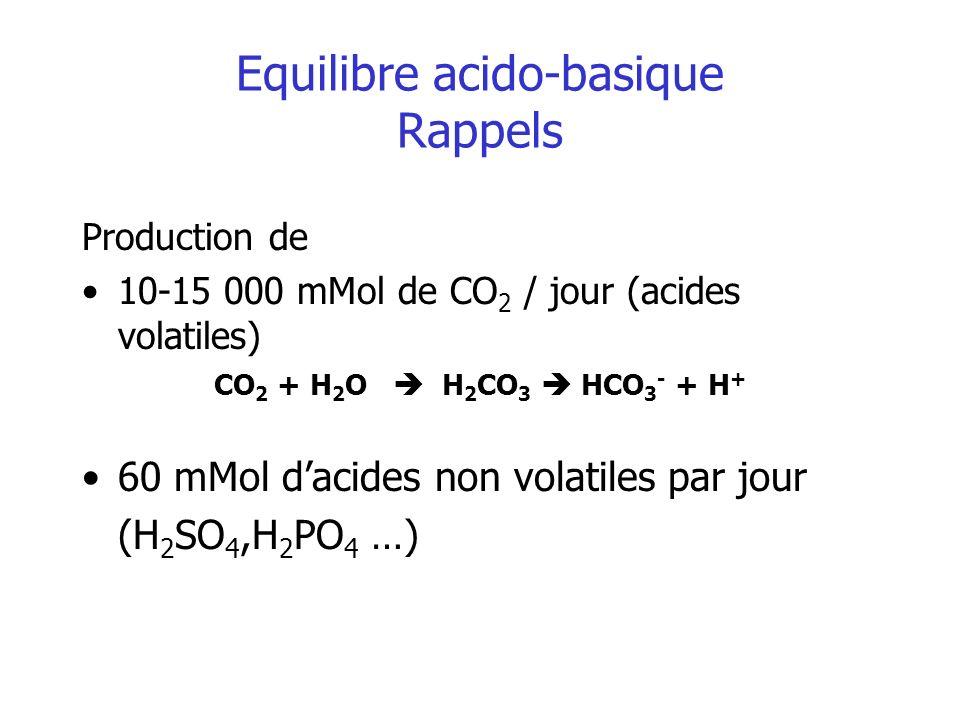 Equilibre acido-basique Rappels