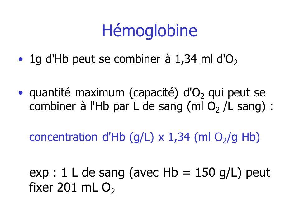 Hémoglobine exp : 1 L de sang (avec Hb = 150 g/L) peut fixer 201 mL O2