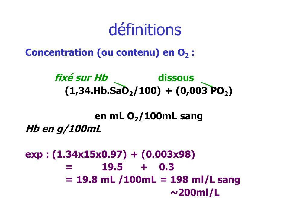 définitions Concentration (ou contenu) en O2 : fixé sur Hb dissous