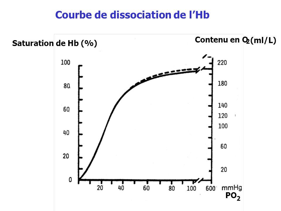 Courbe de dissociation de l'Hb
