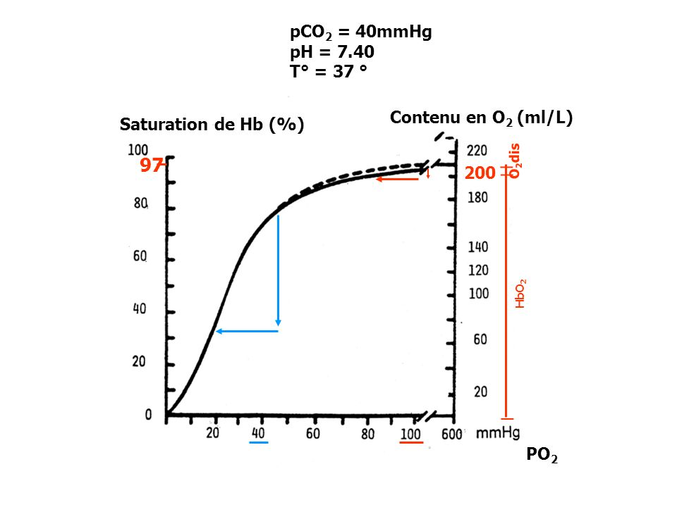 _ 97 pCO2 = 40mmHg pH = 7.40 T° = 37 ° Contenu en O2 (ml/L)